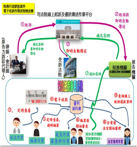 行政訴訟線上起訴流程圖